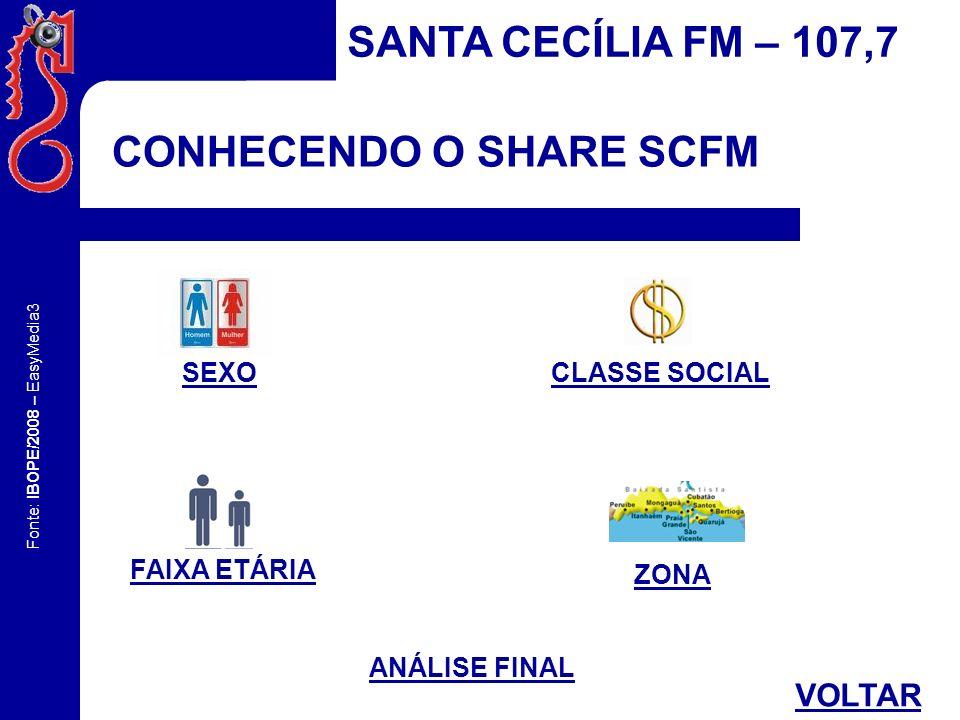 Fonte: IBOPE/2008 – EasyMedia3 CONHECENDO O SHARE SCFM SANTA CECÍLIA FM – 107,7 SHFPercentual total de ouvintes PSParticipação no segmento AFINAfinidade IAÍndice de audiência BST - SEXO MASCULINOBST - SEXO FEMININO SHF%SHT%PS%AFIN%IA%IA#SHF%SHT%PS%AFIN%IA%IA# 6,385,6954,05113,730,945.422,895,074,5245,9587,560,724.610,89 Predomina, com 54,05% o sexo masculino.