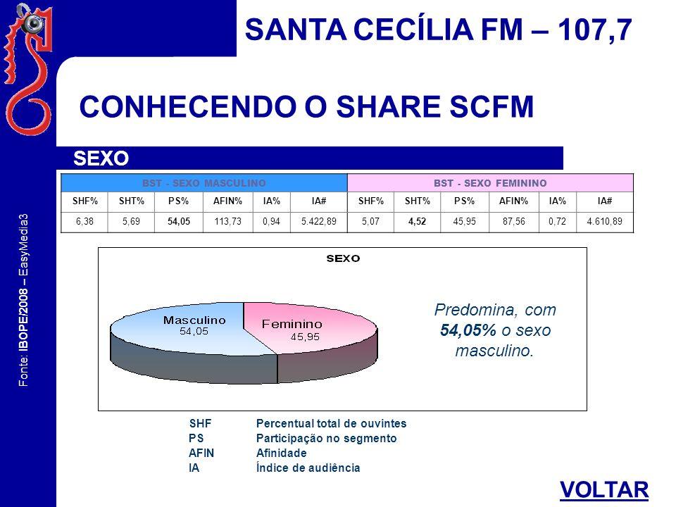 Fonte: IBOPE/2008 – EasyMedia3 CONHECENDO O SHARE SCFM SANTA CECÍLIA FM – 107,7 FAIXA ETÁRIA 04/14 15/19 20/2425/29 30/34 35/39 40/49 50/59 60+ 1,940,503,839,917,60 26,0526,01 9,1914,98 Predomina, com 52,51% a faixa etária de 35 a 49 anos.