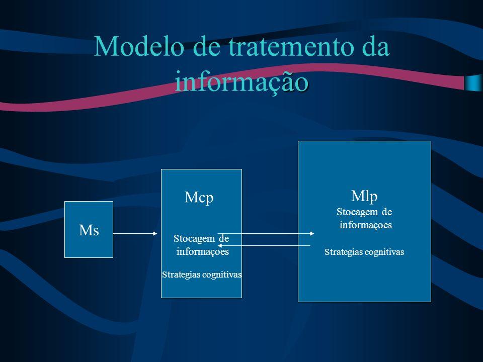 ão Modelo de tratemento da informação Mcp Stocagem de informaçoes Strategias cognitivas Mlp Stocagem de informaçoes Strategias cognitivas Ms