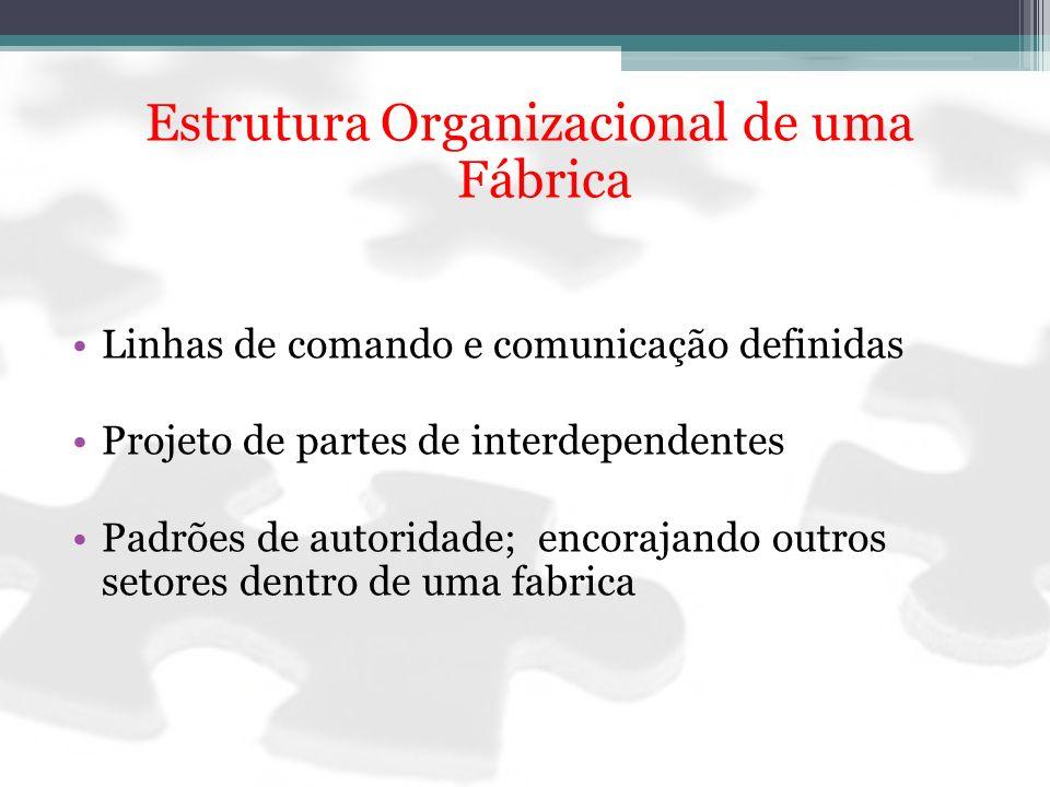 Estrutura Organizacional de uma Fábrica Linhas de comando e comunicação definidas Projeto de partes de interdependentes Padrões de autoridade; encoraj
