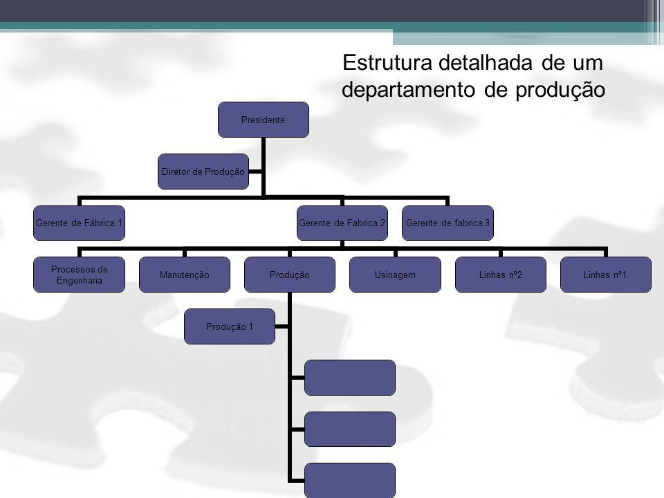 Presidente Gerente de Fábrica 1 Gerente de Fabrica 2 Processos de Engenharia ManutençãoProdução Produção 1 UsinagemLinhas nº2Linhas nº1 Gerente de fab