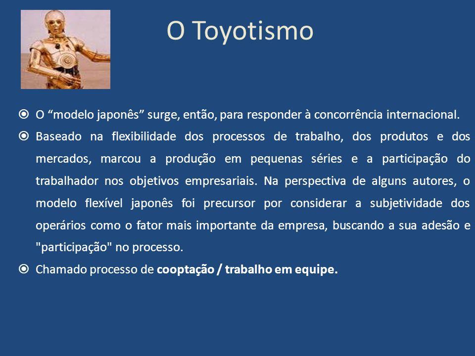 O Toyotismo O modelo japonês surge, então, para responder à concorrência internacional. Baseado na flexibilidade dos processos de trabalho, dos produt