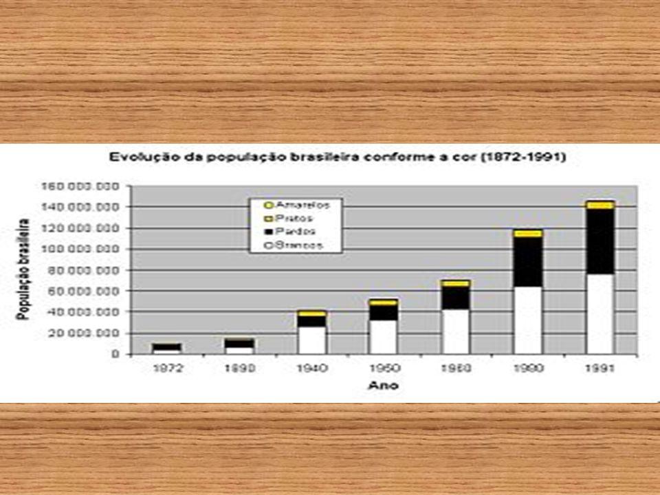 Miscigenação Além da imigração européia do final do século XIX e início do século XX, um dos fatores que causaram a diminuição estatística relativa da população preta no Brasil nos últimos dois séculos foi a intensa miscigenação ocorrida.século XIXséculo XX miscigenação