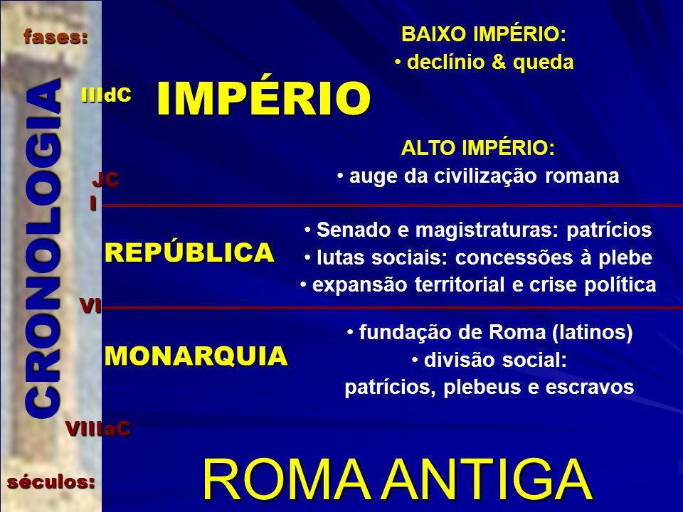 ROMA ANTIGA CRONOLOGIA séculos: IIIdC I VI VIIIaC JC fases: MONARQUIA fundação de Roma (latinos) divisão social: patrícios, plebeus e escravos REPÚBLI