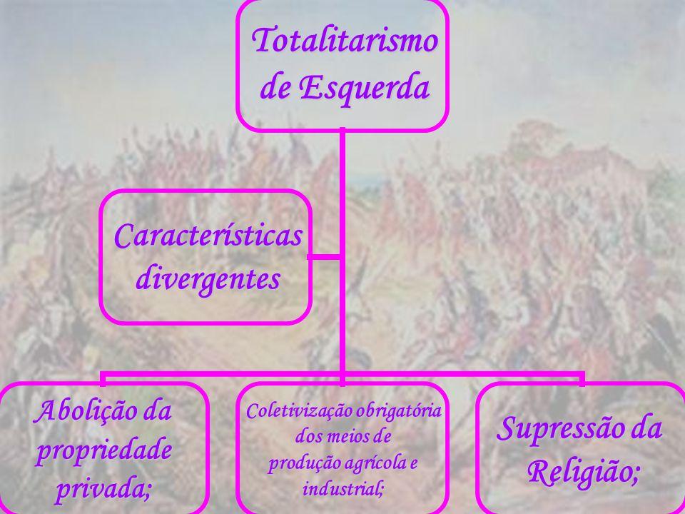 Totalitarismo de Esquerda Abolição da propriedadeprivada; Coletivização obrigatória dos meios de produção agrícola e industrial; Supressão da Religião