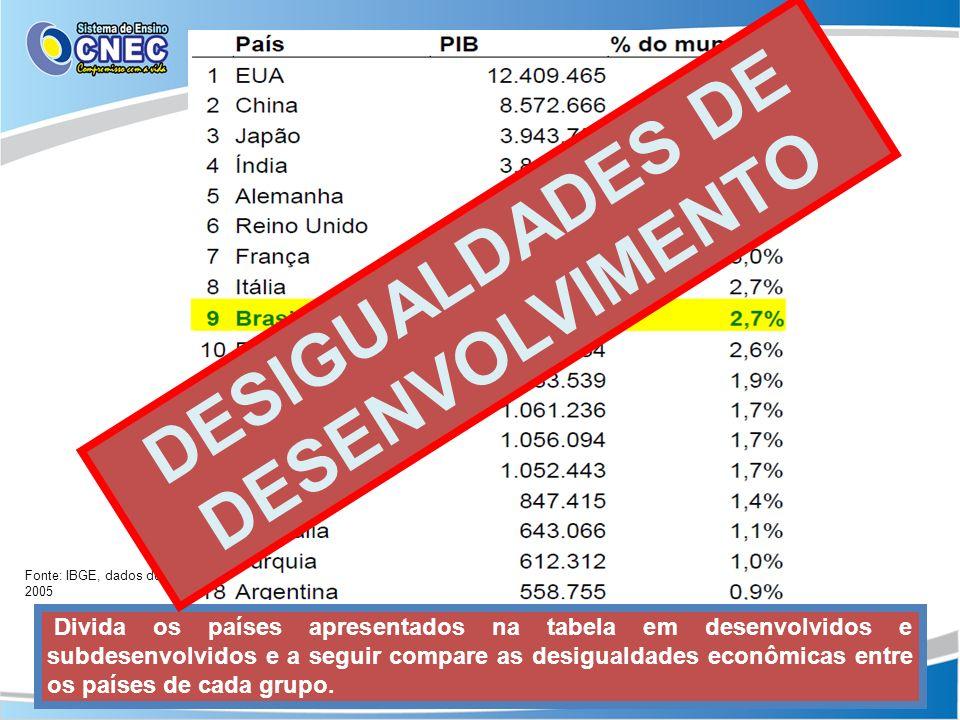 Fonte: IBGE, dados de 2005 Divida os países apresentados na tabela em desenvolvidos e subdesenvolvidos e a seguir compare as desigualdades econômicas