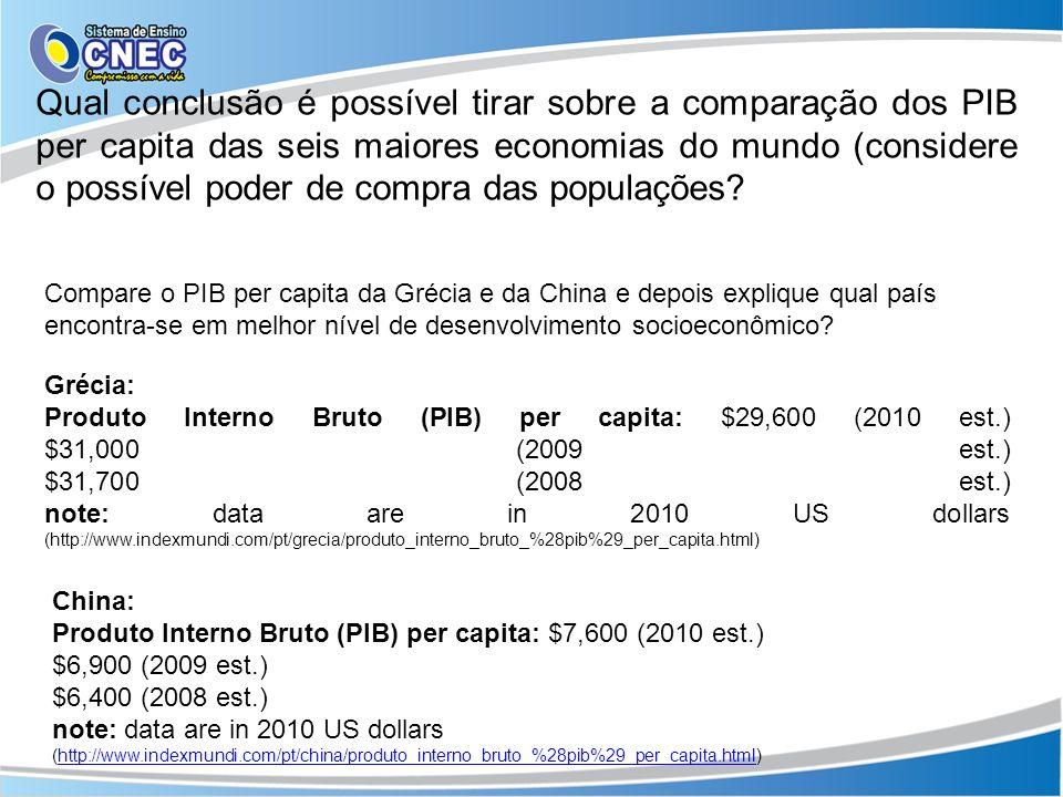 Grécia: Produto Interno Bruto (PIB) per capita: $29,600 (2010 est.) $31,000 (2009 est.) $31,700 (2008 est.) note: data are in 2010 US dollars (http://