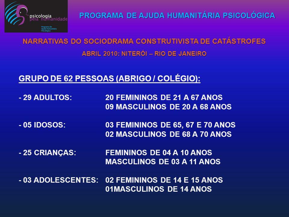 PROGRAMA DE AJUDA HUMANITÁRIA PSICOLÓGICA NARRATIVAS DO SOCIODRAMA CONSTRUTIVISTA DE CATÁSTROFES ABRIL 2010: NITERÓI – RIO DE JANEIRO GRUPO DE 62 PESS