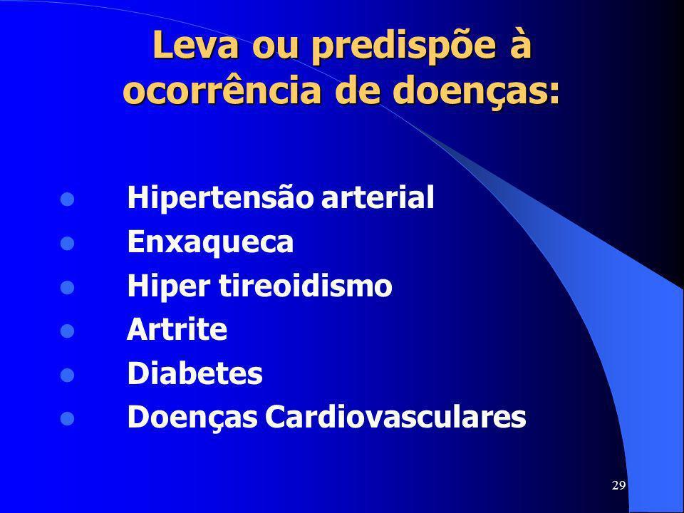 29 Leva ou predispõe à ocorrência de doenças: Hipertensão arterial Enxaqueca Hiper tireoidismo Artrite Diabetes Doenças Cardiovasculares