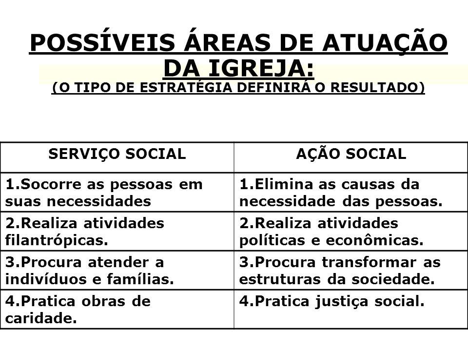POSSÍVEIS ÁREAS DE ATUAÇÃO DA IGREJA: (O TIPO DE ESTRATÉGIA DEFINIRÁ O RESULTADO) SERVIÇO SOCIALAÇÃO SOCIAL 1.Socorre as pessoas em suas necessidades
