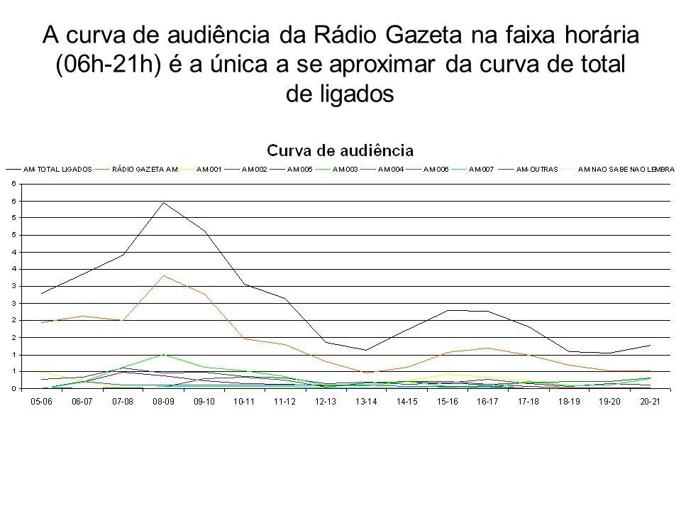 A curva de audiência da Rádio Gazeta na faixa horária (06h-21h) é a única a se aproximar da curva de total de ligados