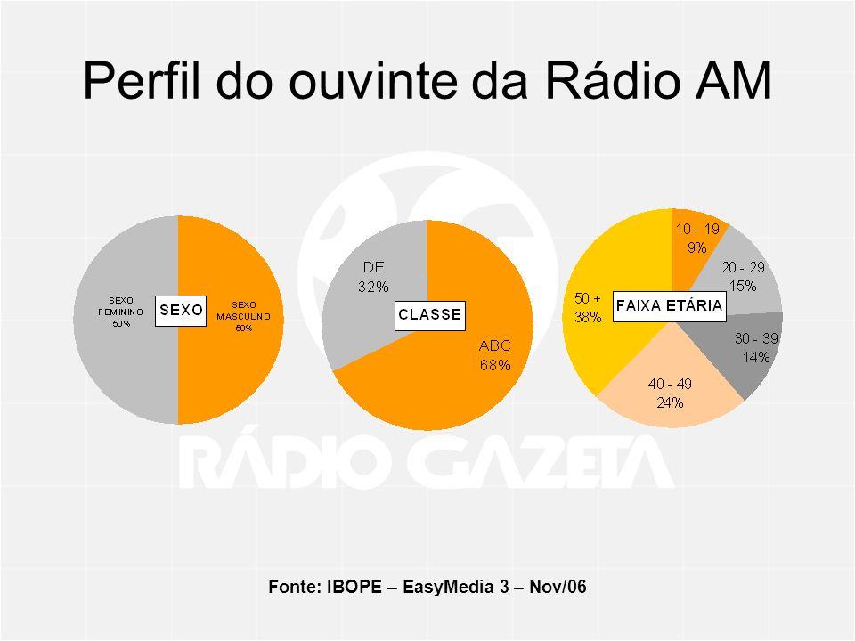 Perfil do ouvinte da Rádio AM
