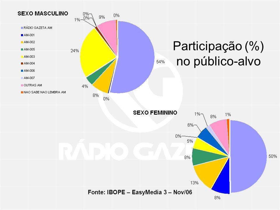 Fonte: IBOPE – EasyMedia 3 – Nov/06 Participação (%) no público-alvo
