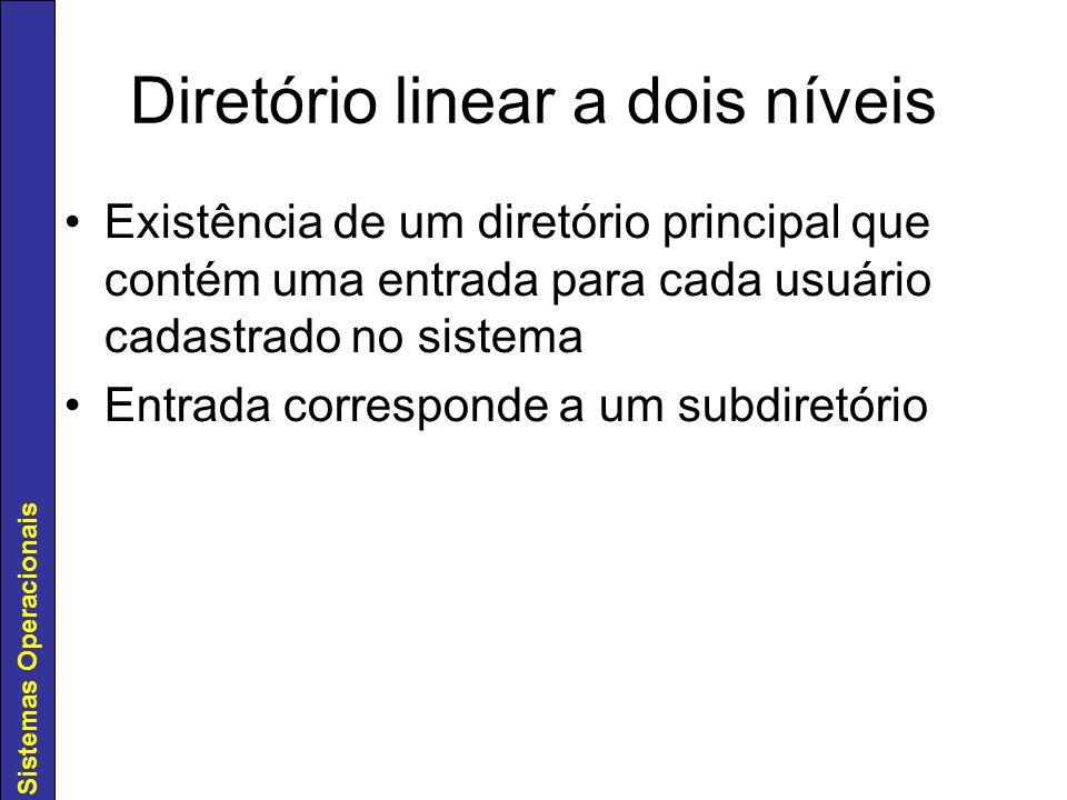 Sistemas Operacionais Diretório linear a dois níveis Existência de um diretório principal que contém uma entrada para cada usuário cadastrado no siste