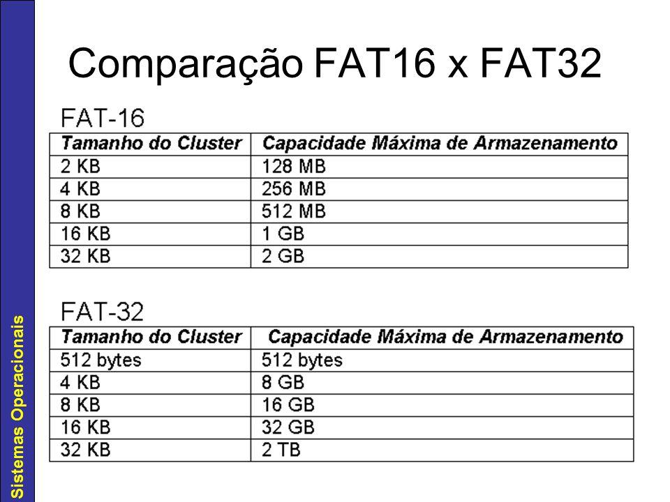 Sistemas Operacionais Comparação FAT16 x FAT32