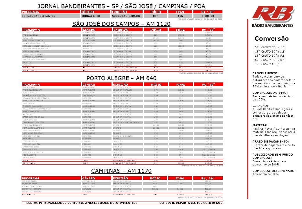 Rádio e Televisão Bandeirantes Ltda – Rua Radiantes, 13 05699-900 São Paulo SP Depto Comercial Rádio 55 11 3745-7514 Cobertura Geográfica CURITIBA (41) 339-6142 RICARDO SALIK RECIFE (81) 3446-5832 FREDERICO AUGUSTUS fred.recife@ftpi.com.br PORTO ALEGRE (51) 2101-0010 PAULO CECCON – (51) 2101-0010 ceccon@bandrs.com.br BRASÍLIA (61) 321-8835 ANDRÉ MEIRA – (61) 9983-5005 andrem@bandbrasilia.com.br RIO DE JANEIRO (21) 2586-9520 TONY SIMÕES (21) 9989-0336 tonysimoes@bandrio.com.br Representantes: