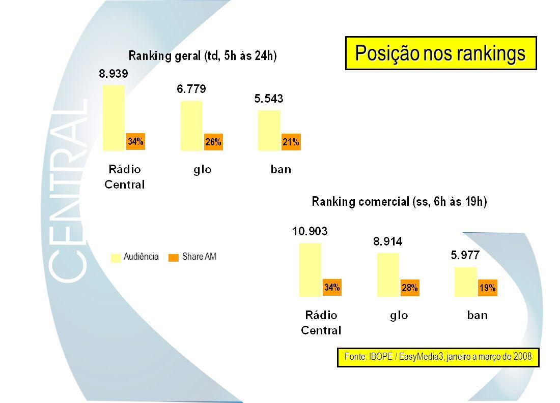 Posição nos rankings Fonte: IBOPE / EasyMedia3, janeiro a março de 2008 Share AM Audiência