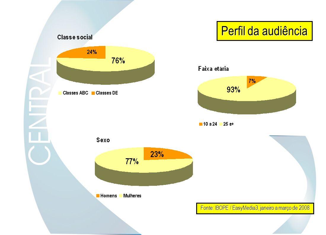 Perfil da audiência Fonte: IBOPE / EasyMedia3, janeiro a março de 2008