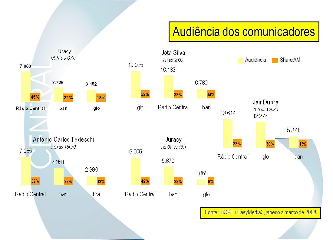 Audiência dos comunicadores Fonte: IBOPE / EasyMedia3, janeiro a março de 2008 Share AM Audiência