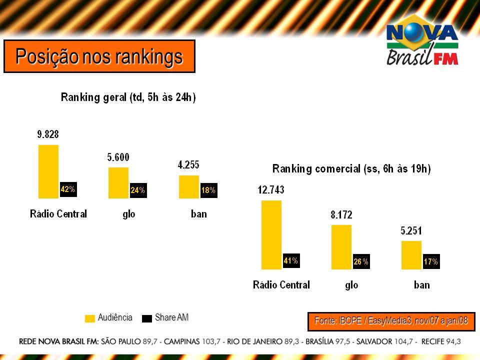 Posição nos rankings Fonte: IBOPE / EasyMedia3, nov/07 a jan/08 Share AM Audiência