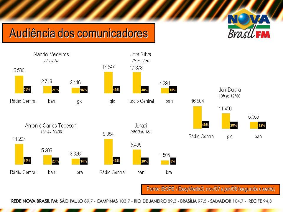 Audiência dos comunicadores Fonte: IBOPE / EasyMedia3, nov/07 a jan/08 (segunda a sexta)