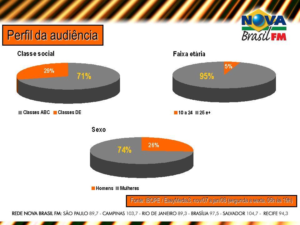 Perfil da audiência Fonte: IBOPE / EasyMedia3, nov/07 a jan/08 (segunda a sexta, 06h às 19h)