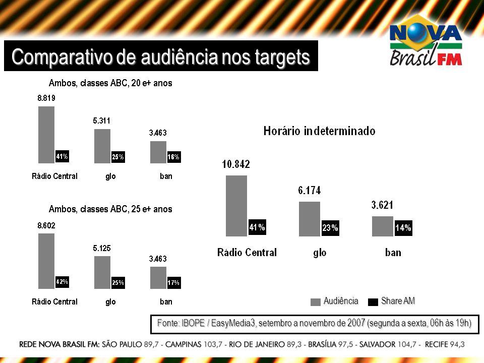 Comparativo de audiência nos targets Fonte: IBOPE / EasyMedia3, setembro a novembro de 2007 (segunda a sexta, 06h às 19h) Share AM Audiência