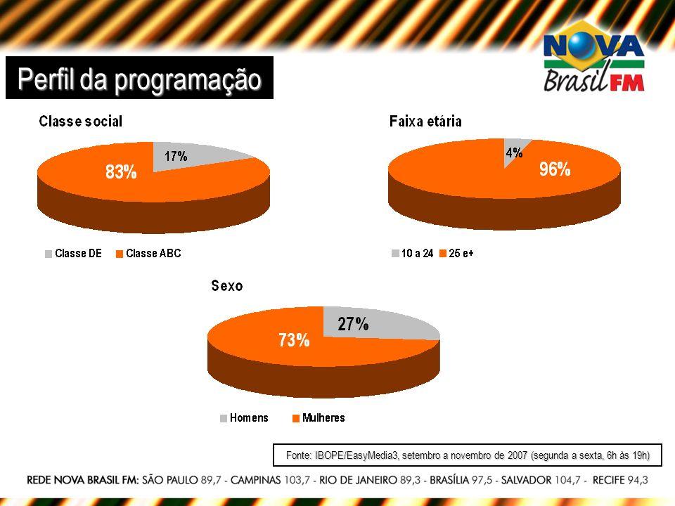 Perfil da programação Fonte: IBOPE/EasyMedia3, setembro a novembro de 2007 (segunda a sexta, 6h às 19h)