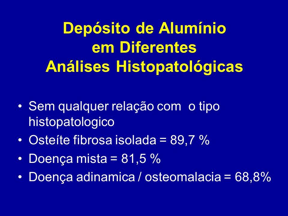 Depósito de Alumínio em Diferentes Análises Histopatológicas Sem qualquer relação com o tipo histopatologico Osteíte fibrosa isolada = 89,7 % Doença m