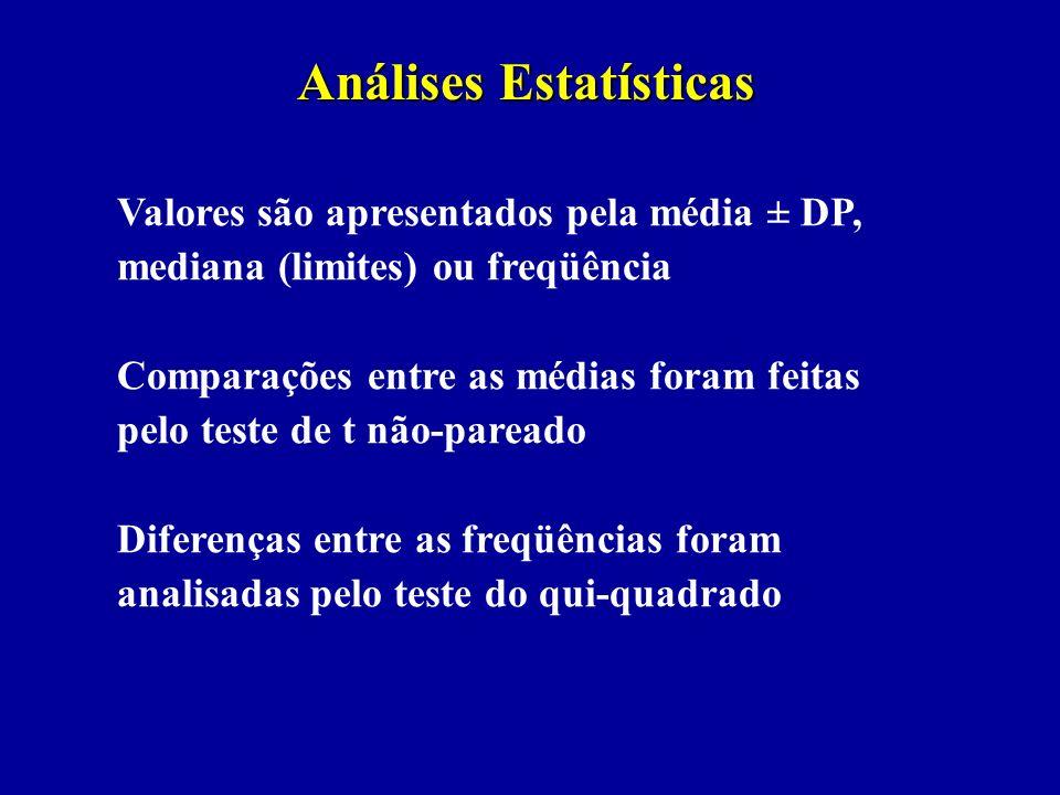 Análises Estatísticas Valores são apresentados pela média ± DP, mediana (limites) ou freqüência Comparações entre as médias foram feitas pelo teste de