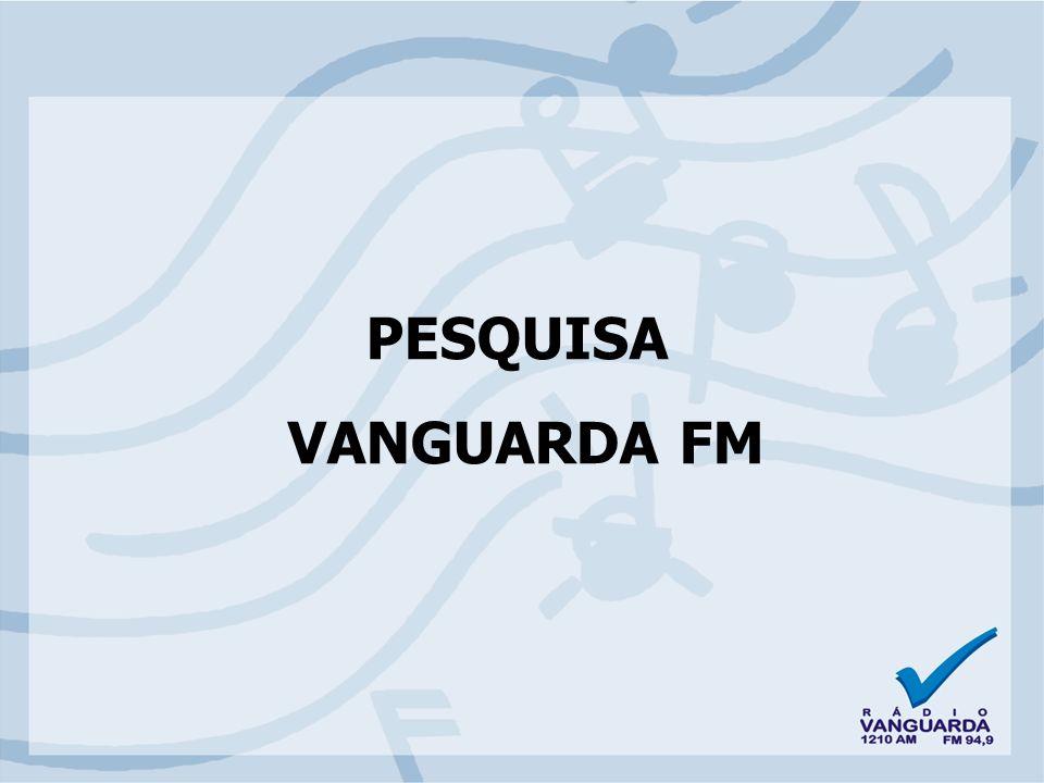 Fonte: Ibope-Easy Media 3 Rádio Recall Período:22 à 29/08/2005 Praça: Sorocaba / Votorantim Segunda a Domingo Vanguarda FM: 1º lugar no IBOPE!!!.