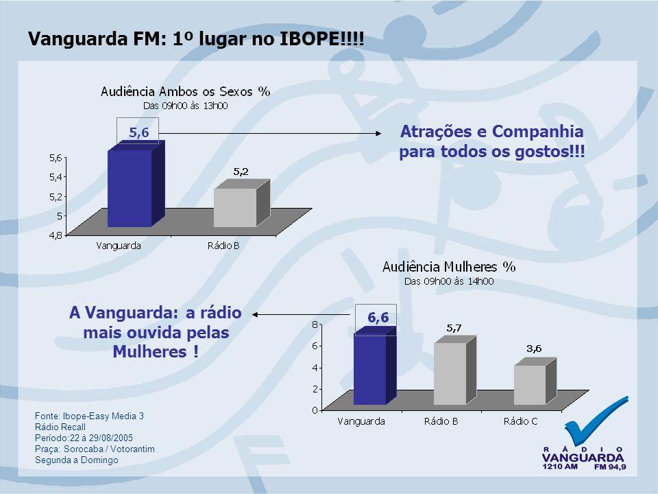 Vanguarda FM: 1º lugar no IBOPE!!!.Vanguarda FM: Líder em ouvintes AB .