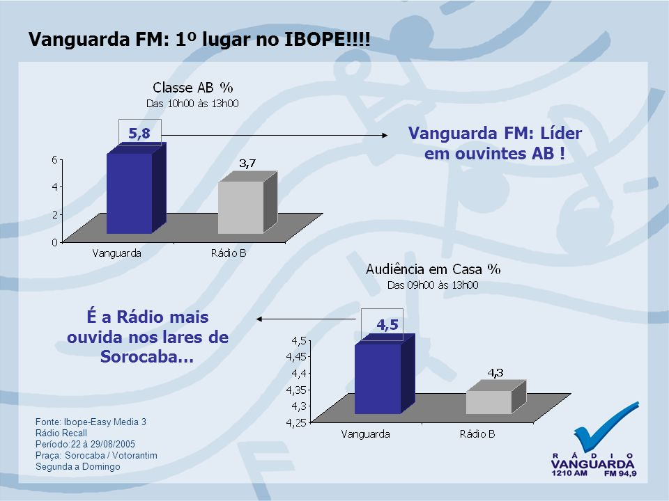 Vanguarda FM: 1º lugar no IBOPE!!!.Líder em Alcance Máximo .