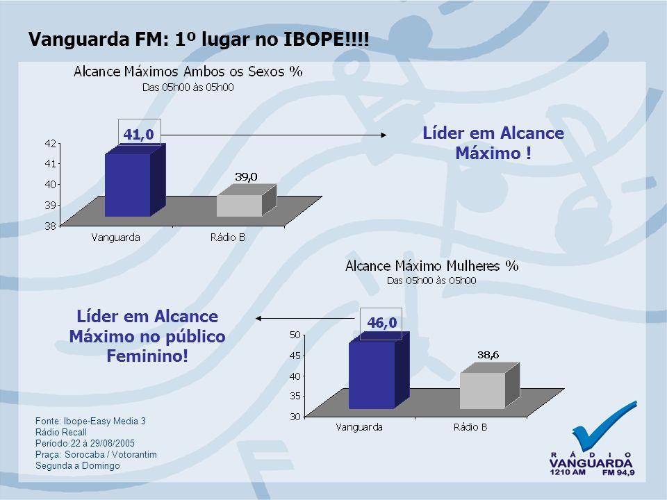 Vanguarda FM: 1º lugar no IBOPE!!!.Vanguarda FM: Líder de Audiência nos principais horários...