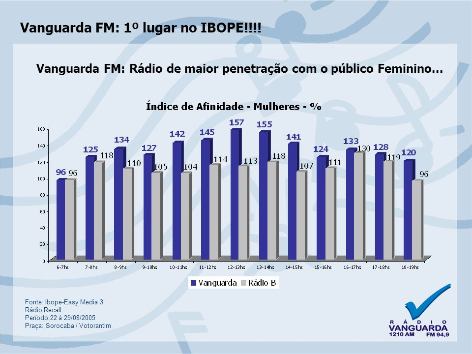 Vanguarda FM: 1º lugar no IBOPE!!!.