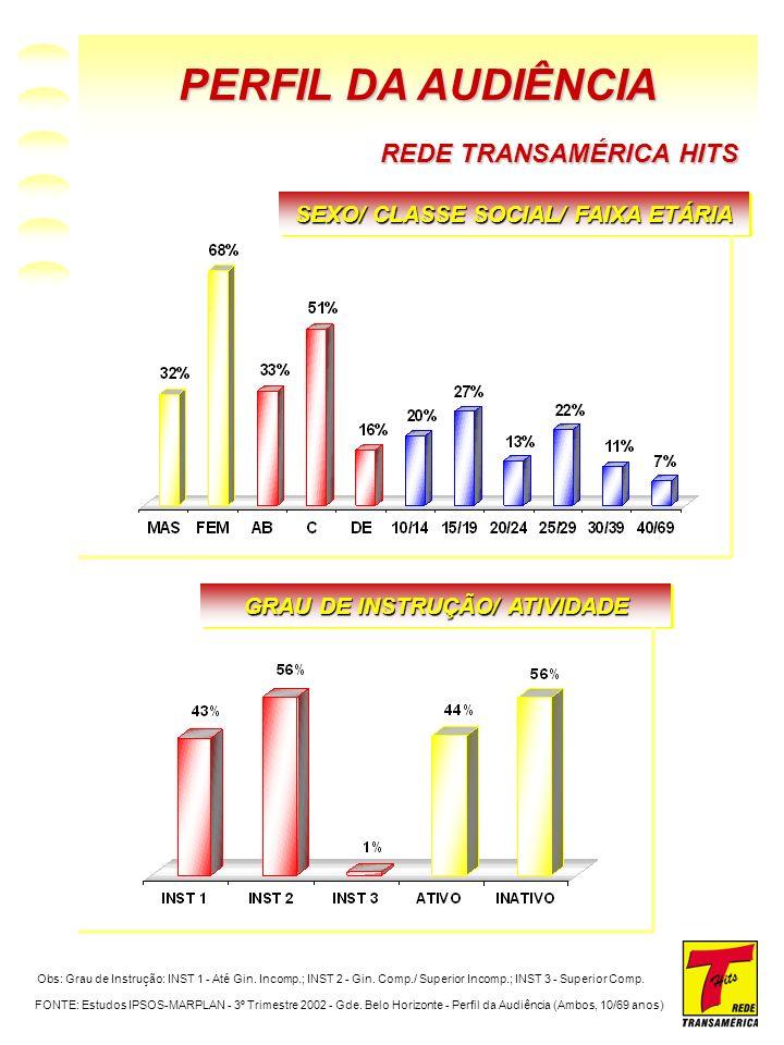POPULAÇÃO E IPC REDE TRANSAMÉRICA HITS POPULAÇÃO EM POTENCIAL ATINGIDA PELA TRANSAMÉRICA X POPULAÇÃO BRASIL FONTE: População - Relatório IBGE 2000; IPC - Relatório Alpha - 1997/98 ÍNDICE DE POTENCIAL DE CONSUMO TRANSAMÉRICA X IPC BRASIL TOTAL DE MUNICÍPIOS COBERTOS PELA TRANSAMÉRICA X TOTAL DE MUNICÍPIOS BRASIL