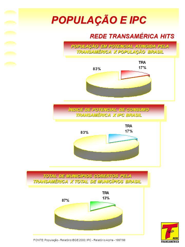 POPULAÇÃO E IPC REDE TRANSAMÉRICA HITS POPULAÇÃO EM POTENCIAL ATINGIDA PELA TRANSAMÉRICA X POPULAÇÃO BRASIL FONTE: População - Relatório IBGE 2000; IP