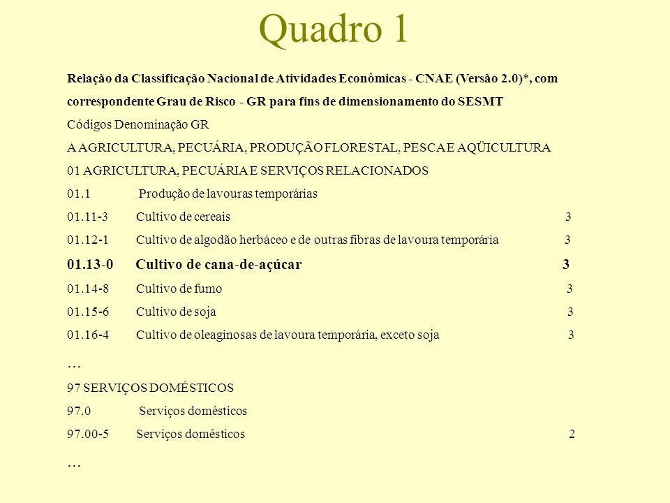Relação da Classificação Nacional de Atividades Econômicas - CNAE (Versão 2.0)*, com correspondente Grau de Risco - GR para fins de dimensionamento do