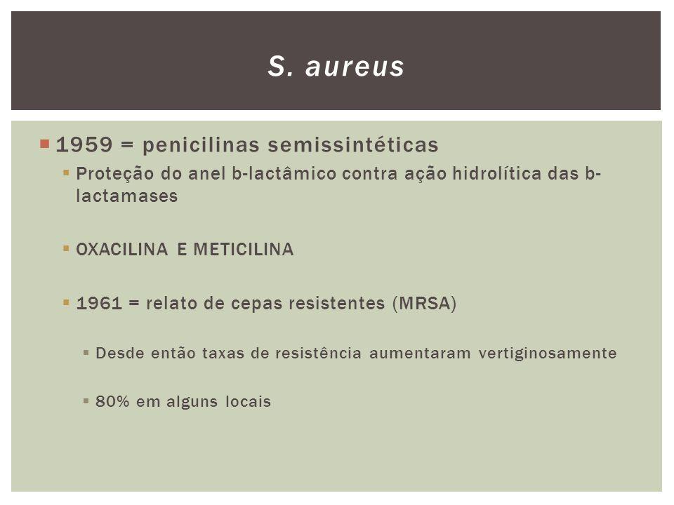 MRSA – 1990 CA-MRSA Pacientes sem fatores de risco Pecularidades Resistência são menos resistentes a outras classes de ATB não b- lactâmicos Virulência alta prevalência do gene que codifica a produção da leucocidina de Panton-Valentine (PVL), exotoxina associada a infecções de pele e partes moles.