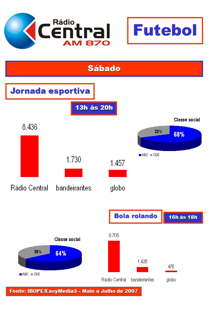 Jornada esportiva 13h às 20h Sábado Futebol Bola rolando 16h às 18h Fonte: IBOPE/EasyMedia3 – Maio a Julho de 2007