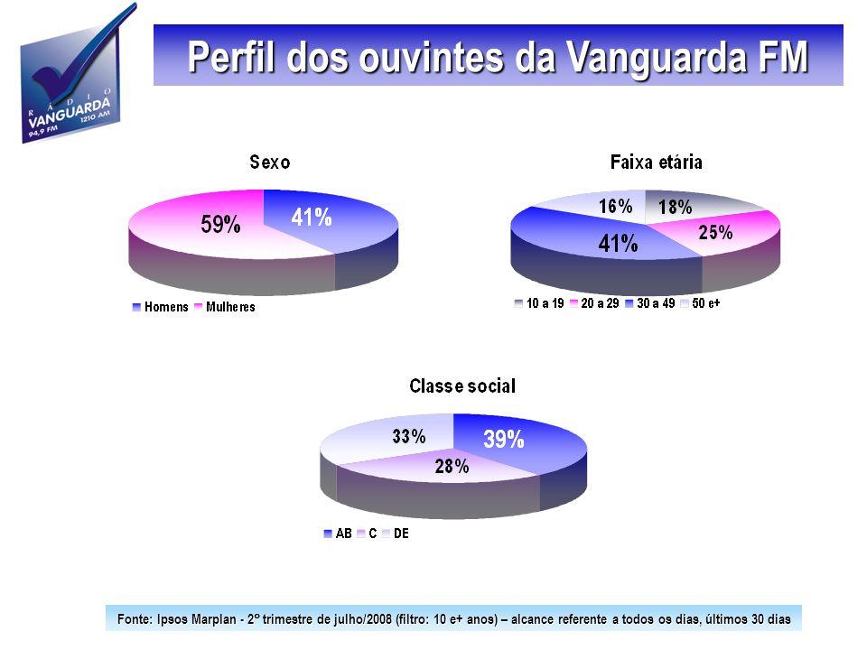 Perfil dos ouvintes da Vanguarda FM Fonte: Ipsos Marplan - 2 trimestre de julho/2008 (filtro: 10 e+ anos) – alcance referente a todos os dias, últimos