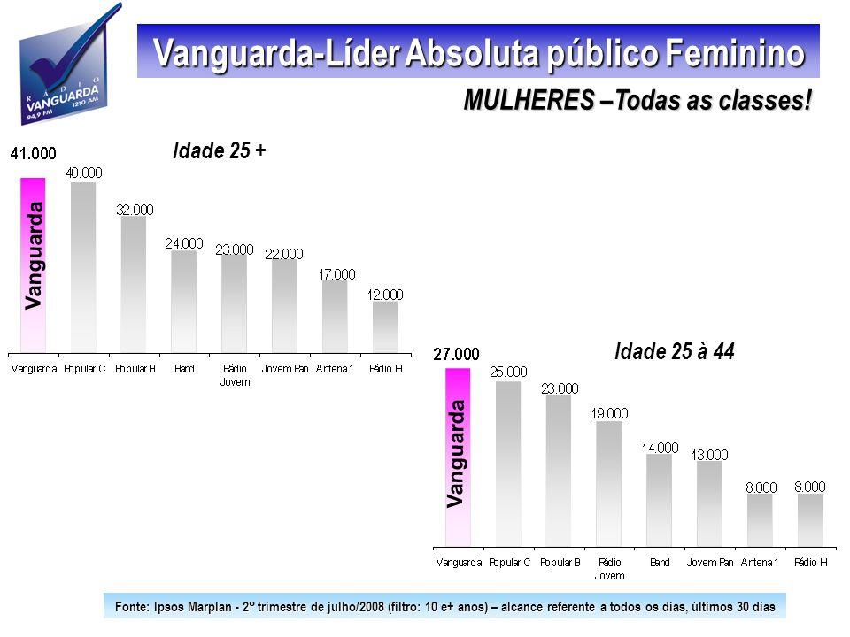Vanguarda-Líder Absoluta público Feminino Vanguarda Idade 25 à 44 Vanguarda Idade 25 + Fonte: Ipsos Marplan - 2 trimestre de julho/2008 (filtro: 10 e+