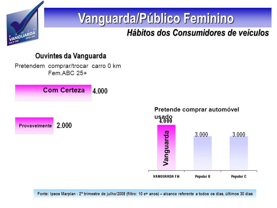 Vanguarda/Público Feminino Pretendem comprar/trocar carro 0 km Fem.ABC 25+ Pretende comprar automóvel usado Com Certeza Provavelmente Vanguarda Ouvint