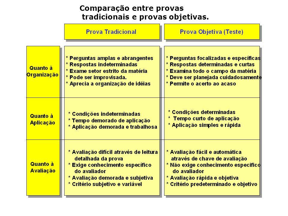 Comparação entre provas tradicionais e provas objetivas.