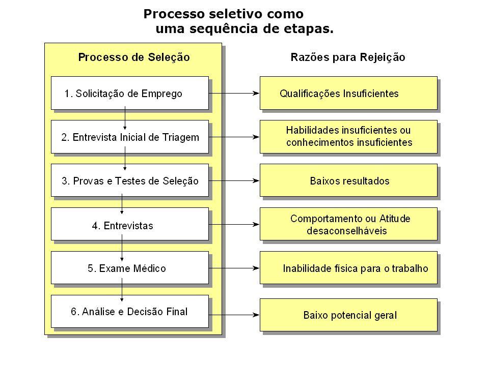 Processo seletivo como uma sequência de etapas.