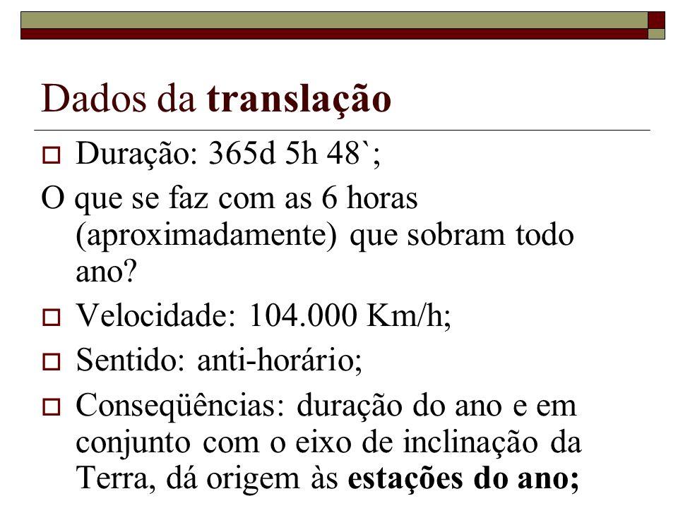 Dados da translação Duração: 365d 5h 48`; O que se faz com as 6 horas (aproximadamente) que sobram todo ano? Velocidade: 104.000 Km/h; Sentido: anti-h