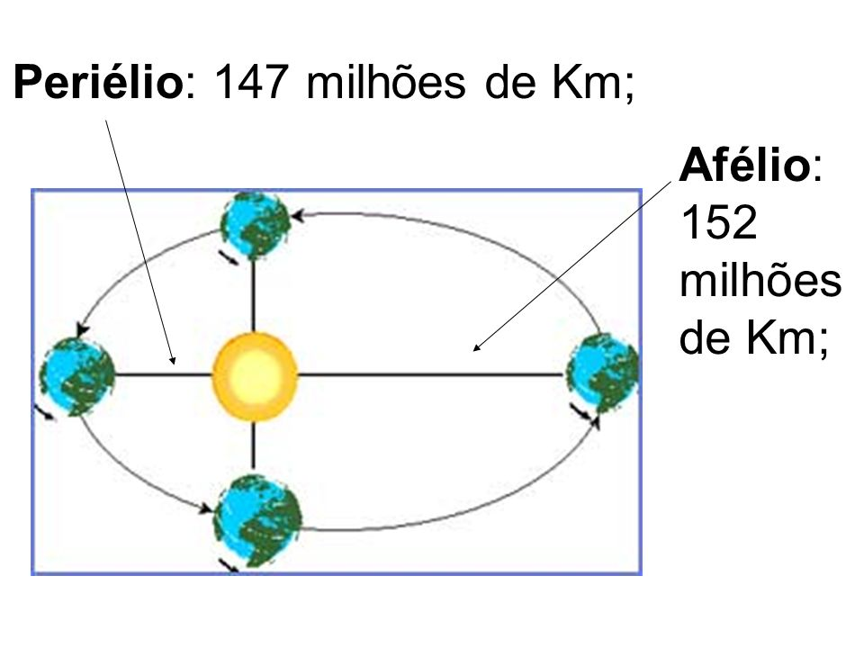 Periélio: 147 milhões de Km; Afélio: 152 milhões de Km;