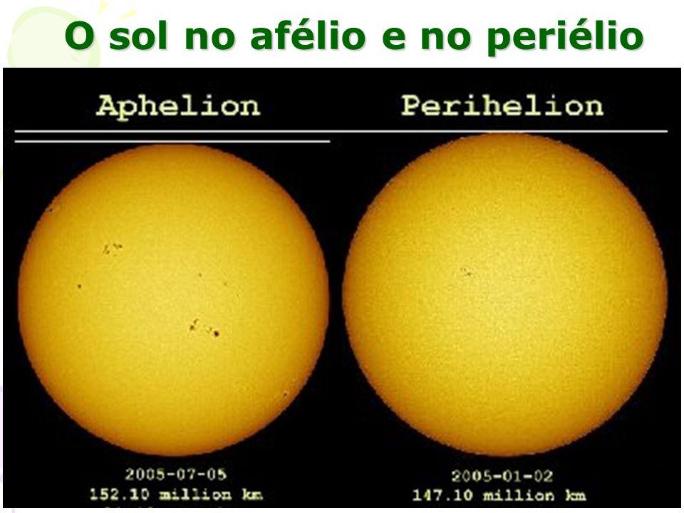 O sol no afélio e no periélio