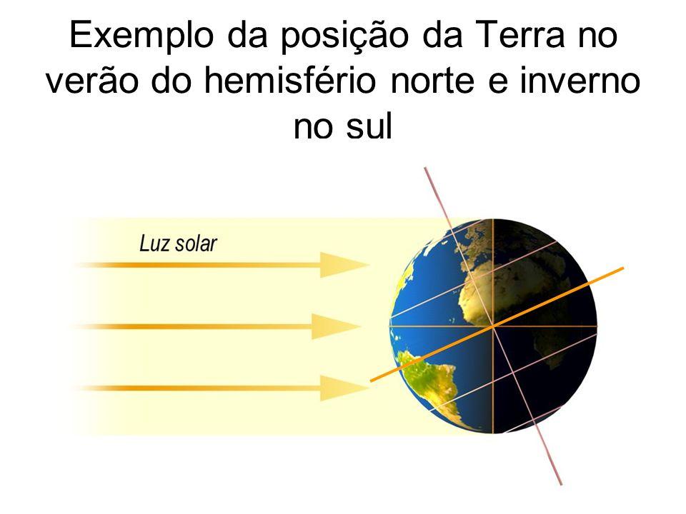 Exemplo da posição da Terra no verão do hemisfério norte e inverno no sul