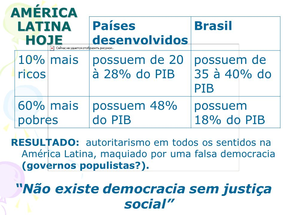 AMÉRICA LATINA HOJE RESULTADO: autoritarismo em todos os sentidos na América Latina, maquiado por uma falsa democracia (governos populistas?). Não exi